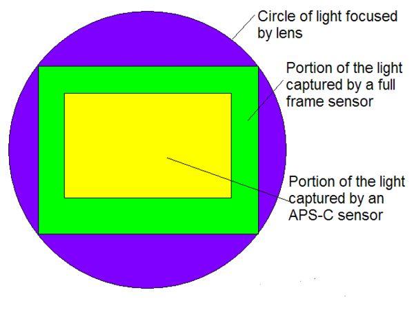 Sensors - Full Frame (FX) vs APS-C (DX) Field-of-V...