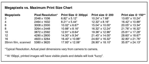Fx Vs Dx Or Resolution And Megapixels