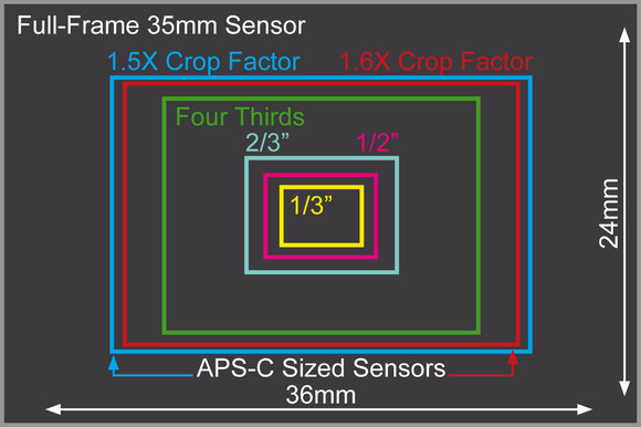 Are You Referring To An Aps C Sensor Sometimes Called A