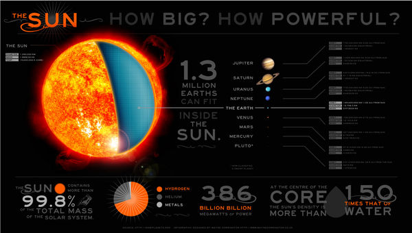Think The Solar System Is Big?