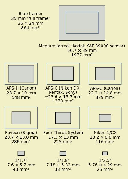 is full frame, APS/DX is half frame, and 4/3 is...