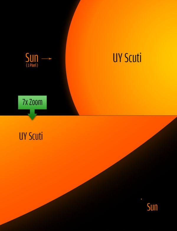 #29.  UY Scuti And The Sun...