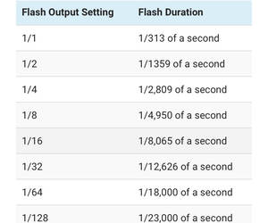 General flash duration chart. Your flash might dif...